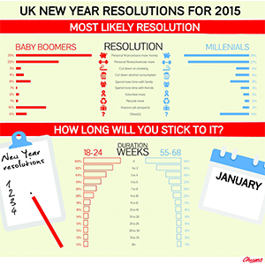Our New Years Resolution Survey for 2015